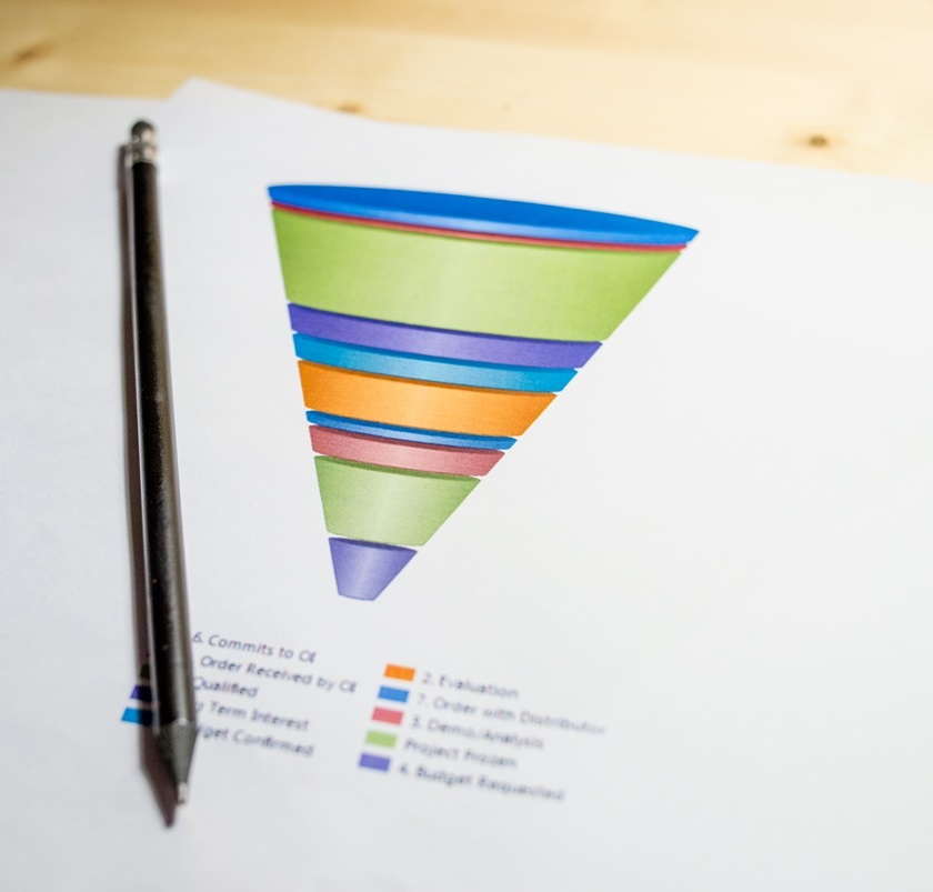 How the sales funnel affects selling