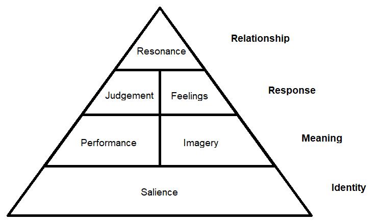 Achieving brand resonance: Building brand equity